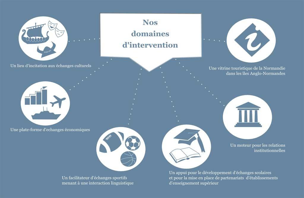 Les domaines d'intervention et missions de la Maison de la Normandie et de la Manche